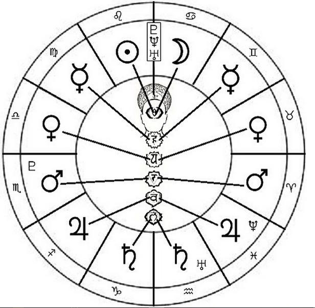 ASTROLOGYCOSMICMANZODIAC